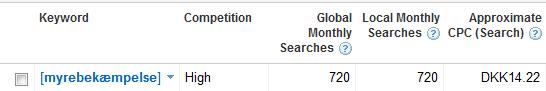 myrebekæmpelse på google keyword tool